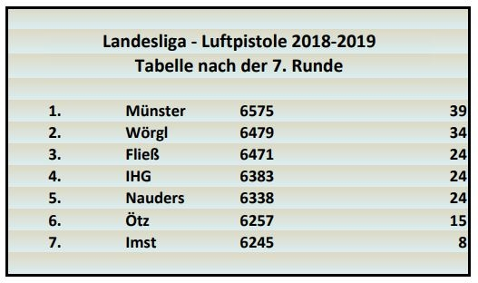 tlsb / LL_Tabelle